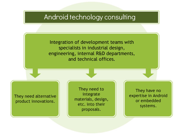Android Consulting