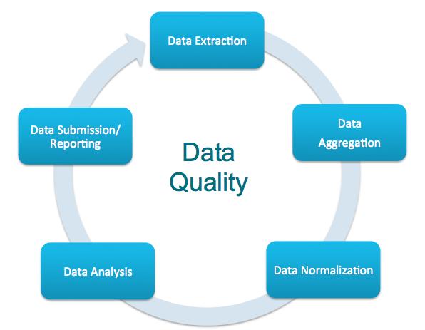 proper data quality